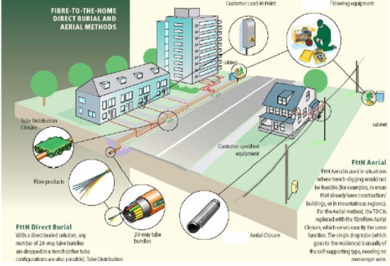 ftth fibre optic
