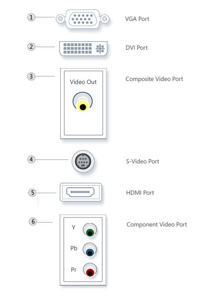 output port connect to a tv