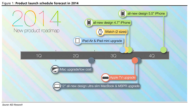apple roadmap 2014
