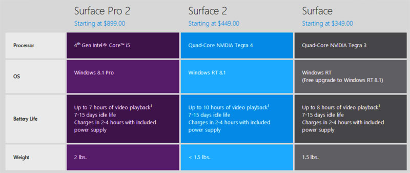 compare surface 3 model