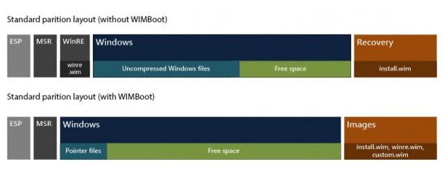 wimboot partition windows 8.1