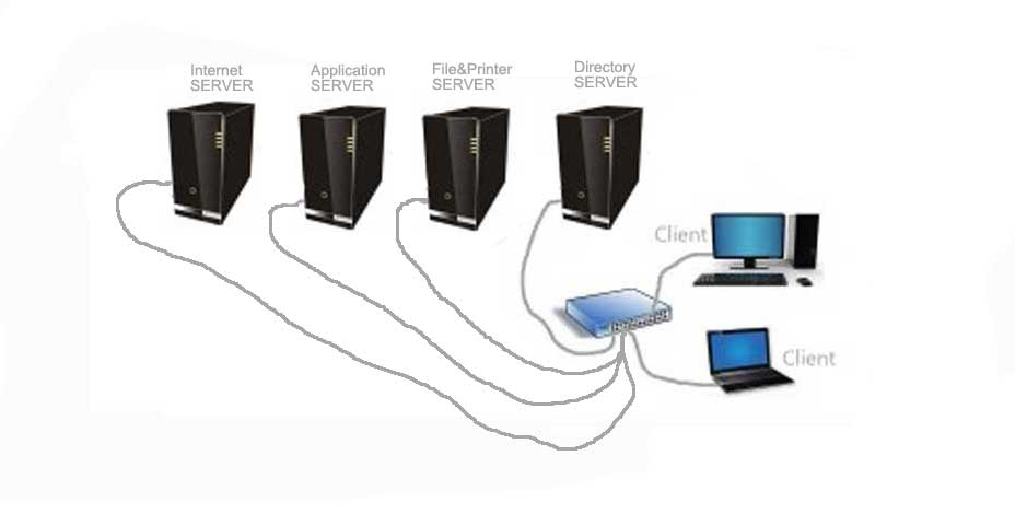 services of servers