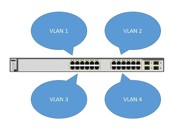 port-based VLAN