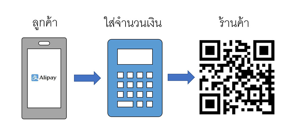 Alipay Payment Process